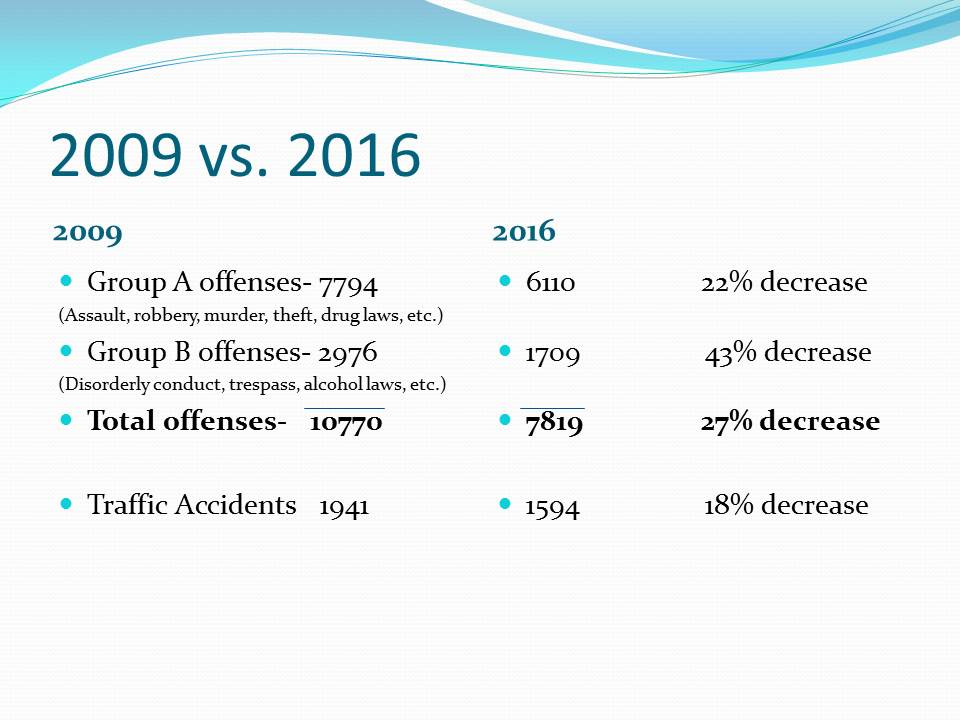 WPD 2009 to 2016 Crime